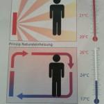 Afbeelding temparatuur verschillen verwarming